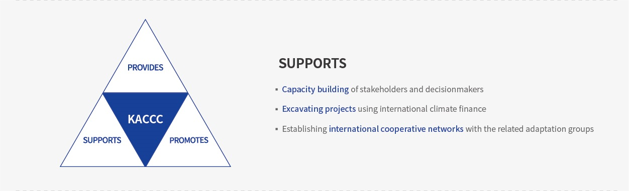 PROVIDES , SYPPORTS, PROMOTES,KACCC , SUPPORTS -Capacity building of stakeholders and decisionmakes,-Excavating projects using international climate finance,-Establishing international cooperative networks with the related adaptation grougs